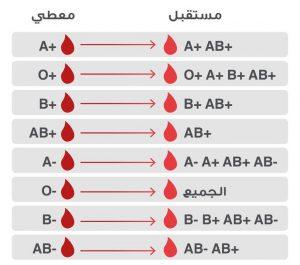 الزمر الدموية وتصنيف المتبرعين بالدم